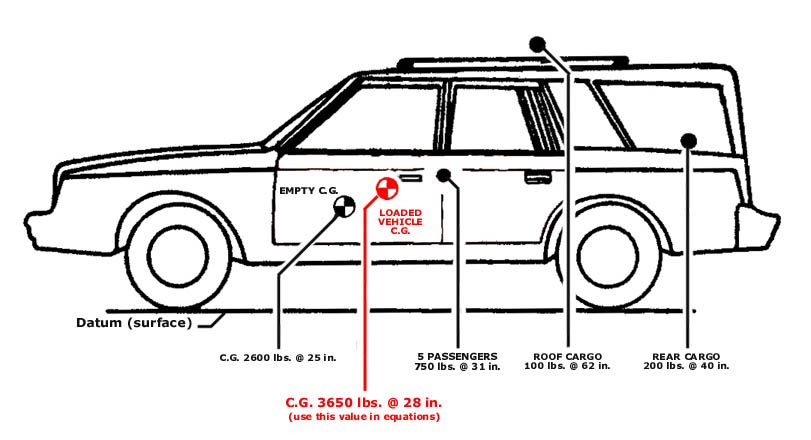 Case_C..G. cg calculation vehicle diagram at readyjetset.co